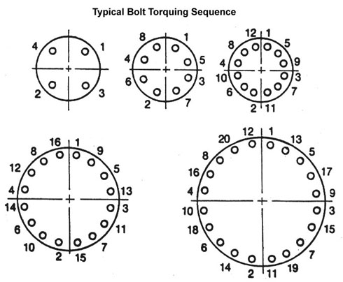 Typical Torquing Sequence